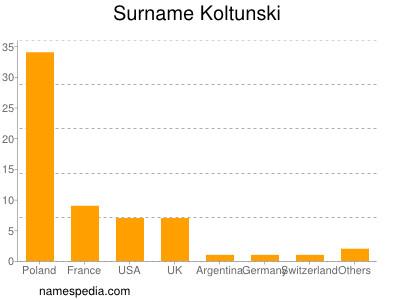 Surname Koltunski