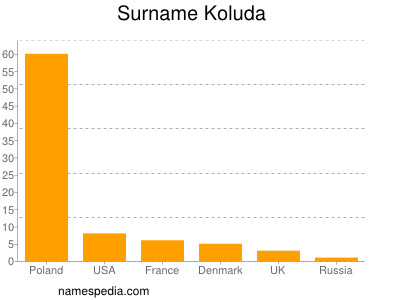 Surname Koluda