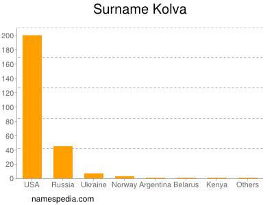Surname Kolva