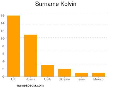 Surname Kolvin