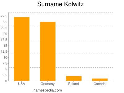 Surname Kolwitz