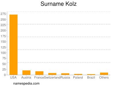 Surname Kolz
