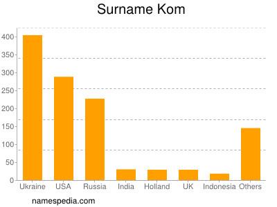 Surname Kom