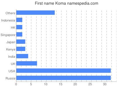 Given name Koma