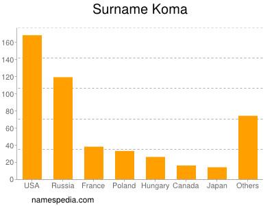 Surname Koma