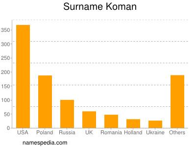 Surname Koman