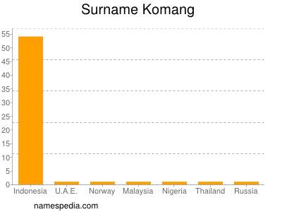 Surname Komang