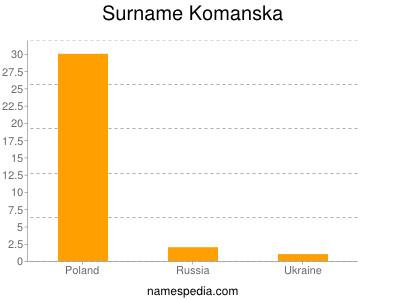 Surname Komanska
