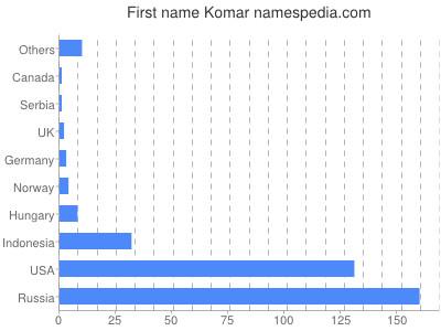 Given name Komar