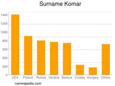 Surname Komar