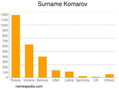Surname Komarov