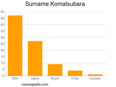 Surname Komatsubara
