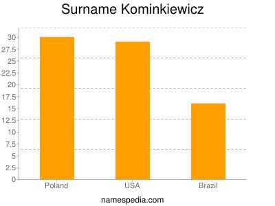Surname Kominkiewicz