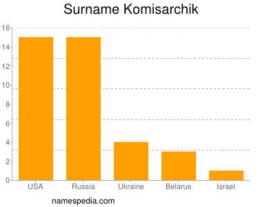 Surname Komisarchik