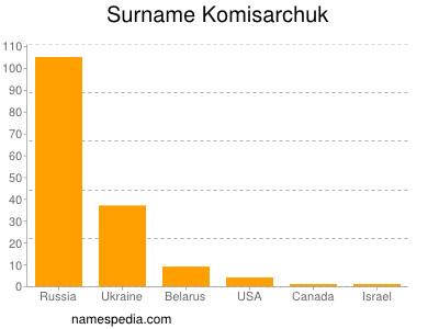 Surname Komisarchuk