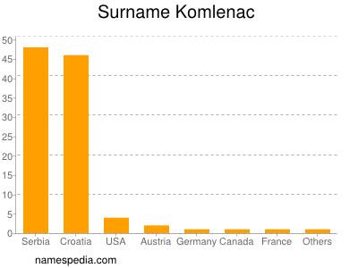 Surname Komlenac