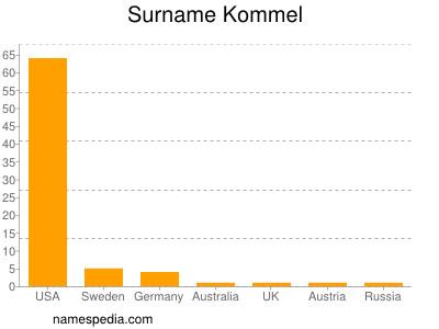 Surname Kommel