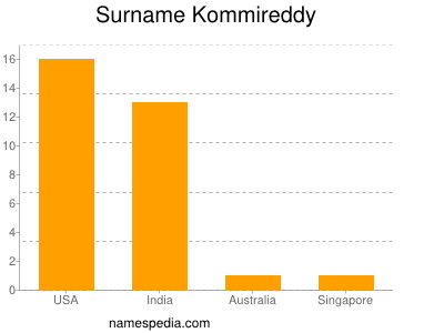 Surname Kommireddy
