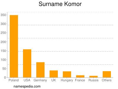 Surname Komor