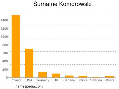 Surname Komorowski