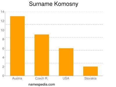 Surname Komosny