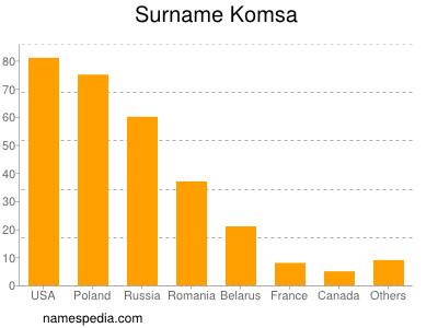Surname Komsa