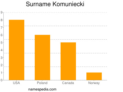 Surname Komuniecki