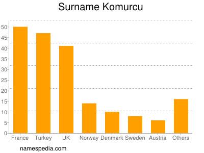 Surname Komurcu