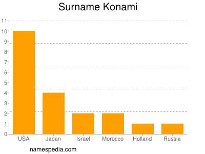 Surname Konami