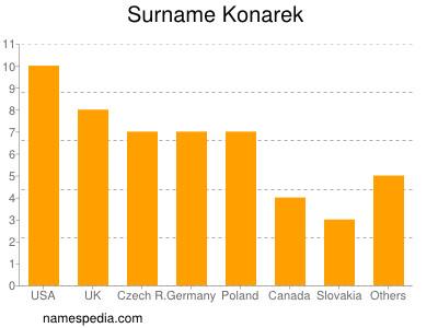 Surname Konarek