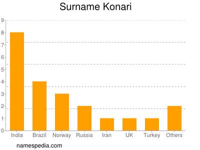 Surname Konari
