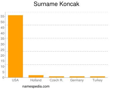 Surname Koncak