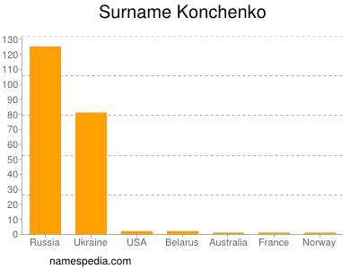 Surname Konchenko
