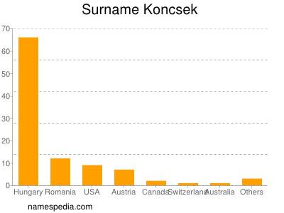 Surname Koncsek