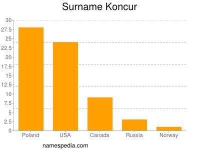 Surname Koncur