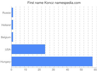 Given name Koncz