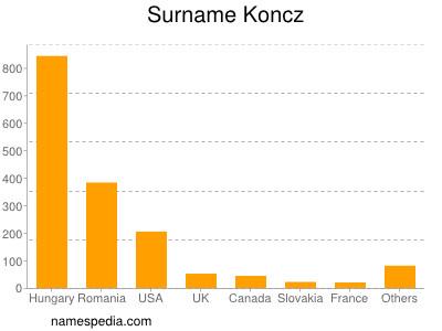 Surname Koncz
