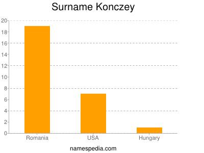 Surname Konczey