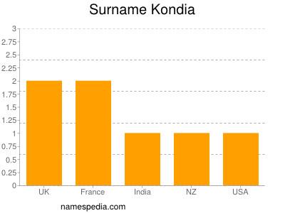 Surname Kondia