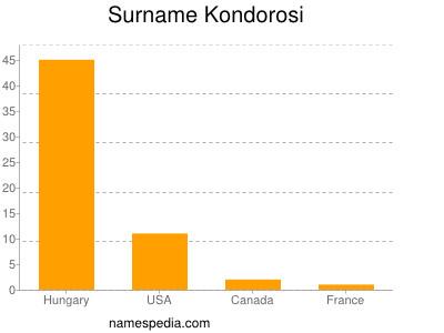 Surname Kondorosi