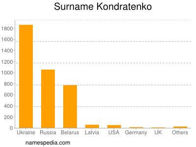 Surname Kondratenko
