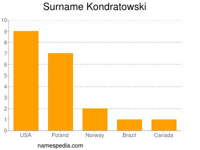 Surname Kondratowski