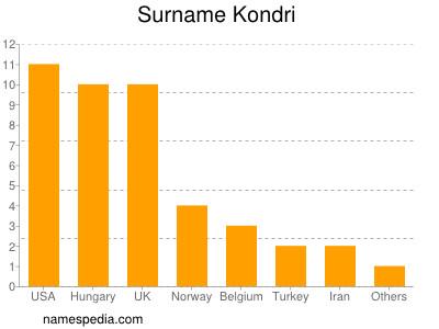 Surname Kondri