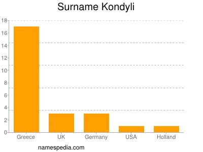 Surname Kondyli