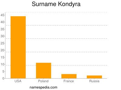 Surname Kondyra
