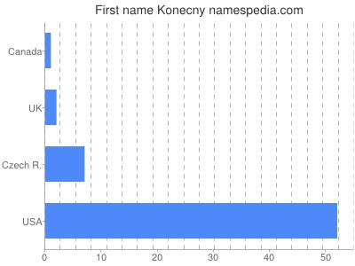Given name Konecny