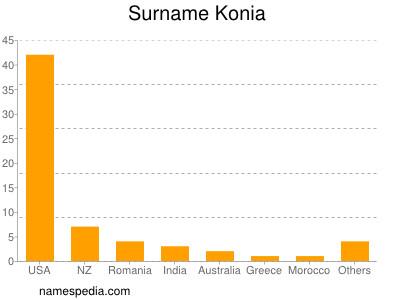 Surname Konia