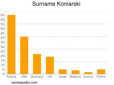 Surname Koniarski