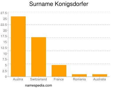 Surname Konigsdorfer