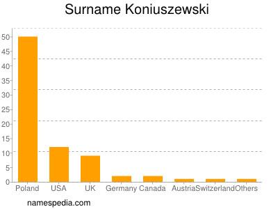 Surname Koniuszewski